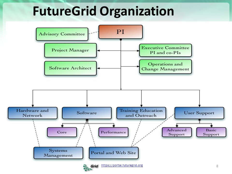 FutureGrid Organization 8