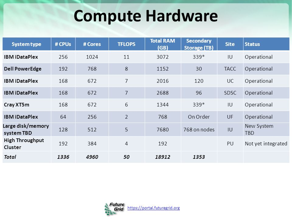 Compute Hardware System type# CPUs# CoresTFLOPS Total RAM (GB) Secondary Storage (TB) Site Status IBM iDataPlex *IU Operational Dell PowerEdge TACC Operational IBM iDataPlex UC Operational IBM iDataPlex SDSC Operational Cray XT5m *IU Operational IBM iDataPlex On OrderUF Operational Large disk/memory system TBD on nodesIU New System TBD High Throughput Cluster PU Not yet integrated Total