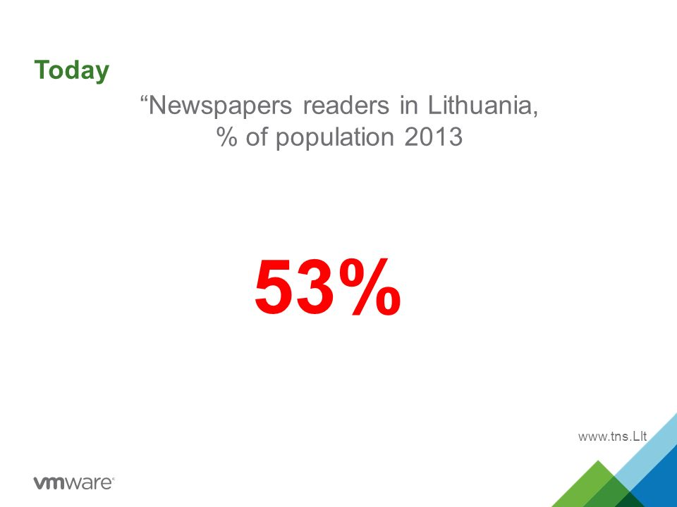 Newspapers readers in Lithuania, % of population %   Today