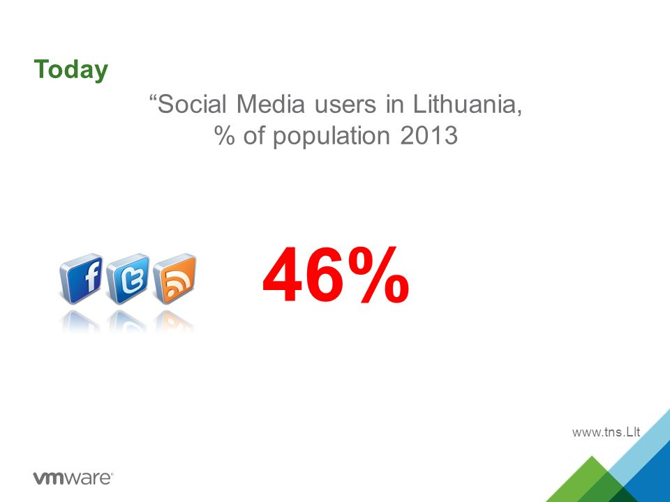 Social Media users in Lithuania, % of population %   Today