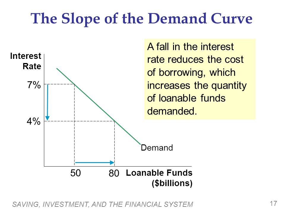 SAVING, INVESTMENT, AND THE FINANCIAL SYSTEM 17 The Slope of the Demand Curve Interest Rate Loanable Funds ($billions) Demand A fall in the interest rate reduces the cost of borrowing, which increases the quantity of loanable funds demanded.