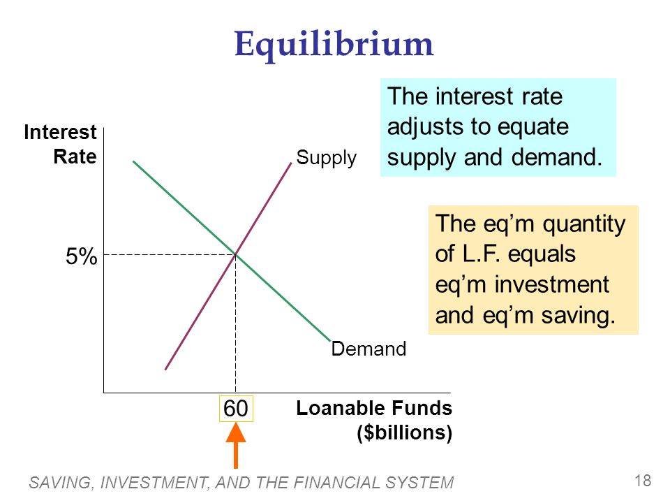 SAVING, INVESTMENT, AND THE FINANCIAL SYSTEM 18 Equilibrium Interest Rate Loanable Funds ($billions) Demand The interest rate adjusts to equate supply and demand.