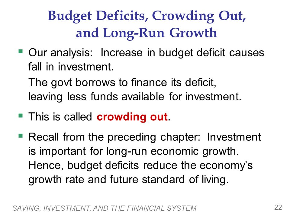 SAVING, INVESTMENT, AND THE FINANCIAL SYSTEM 22 Budget Deficits, Crowding Out, and Long-Run Growth  Our analysis: Increase in budget deficit causes fall in investment.