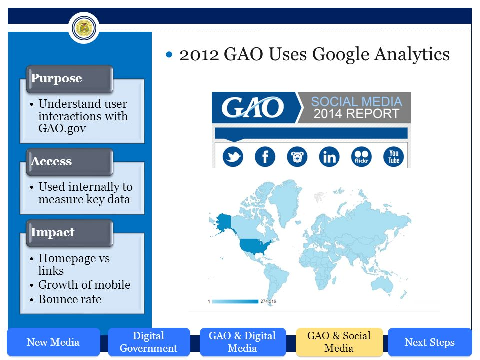 2012 GAO Uses Google Analytics Understand user interactions with GAO.gov Purpose Used internally to measure key data Access Homepage vs links Growth of mobile Bounce rate Impact New Media Digital Government GAO & Digital Media GAO & Social Media Next Steps