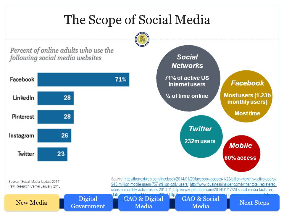 The Scope of Social Media Facebook Most users (1.23b monthly users) Most time Social Networks 71% of active US internet users ¼ of time online Twitter 232m users Mobile 60% access New Media Digital Government GAO & Digital Media GAO & Social Media Next Steps Source: Social Media Update 2014 Pew Research Center January 2015 Source: million-mobile-users-757-million-daily-users/,   users-v-monthly-active-users ,   statistics-you-should-know-in-2014/, ,  945-million-mobile-users-757-million-daily-users/  users-v-monthly-active-users http://  statistics-you-should-know-in-2014/