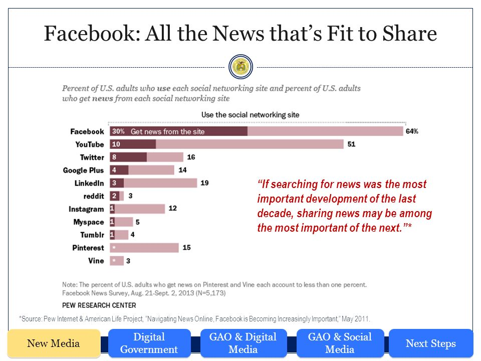 Facebook: All the News that's Fit to Share New Media Digital Government GAO & Digital Media GAO & Social Media Next Steps *Source: Pew Internet & American Life Project, Navigating News Online, Facebook is Becoming Increasingly Important, May 2011.