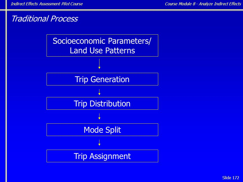 Indirect Effects Assessment Pilot Course Slide 172 Traditional Process Socioeconomic Parameters/ Land Use Patterns Trip Generation Trip Distribution Mode Split Trip Assignment Course Module 8 - Analyze Indirect Effects