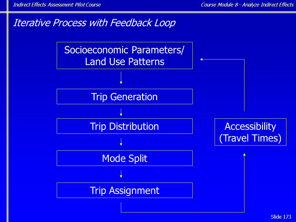 Indirect Effects Assessment Pilot Course Slide 173 Socioeconomic Parameters/ Land Use Patterns Trip Generation Trip Distribution Mode Split Trip Assignment Iterative Process with Feedback Loop Accessibility (Travel Times) Course Module 8 - Analyze Indirect Effects