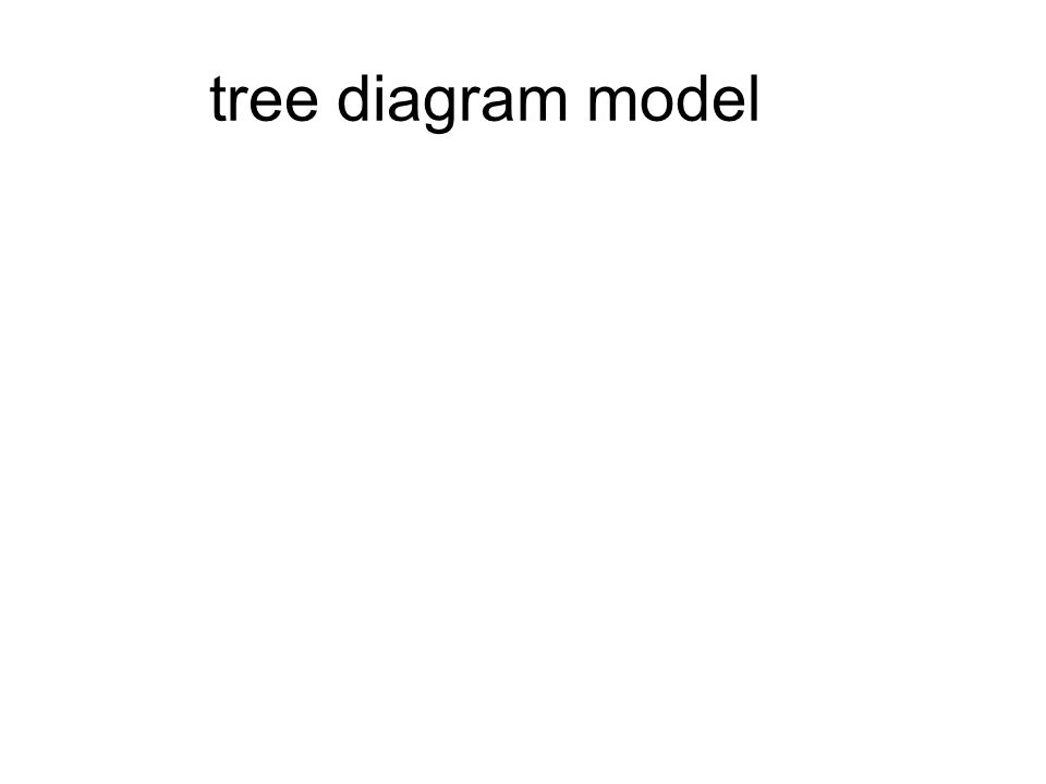 tree diagram model