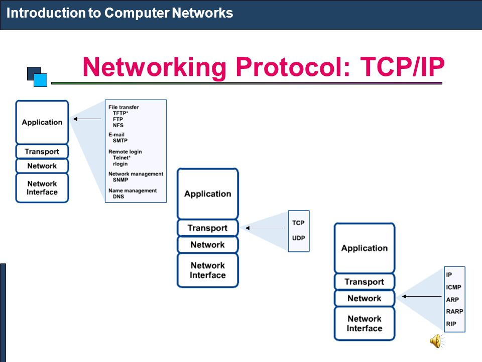 12 Networking Protocol: TCP/IP Introduction to Computer Networks