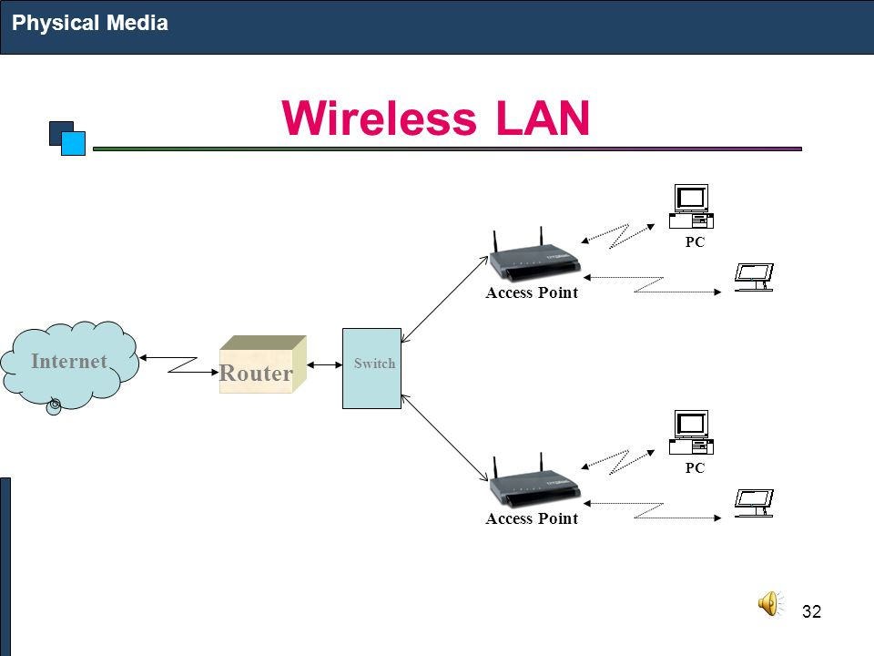 32 Wireless LAN Physical Media Internet Router Switch Access Point PC