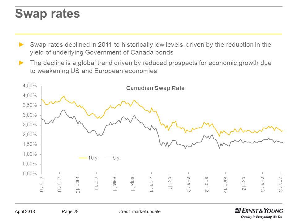 29 Credit Market Updatepage 29april 2017 Swap Rates