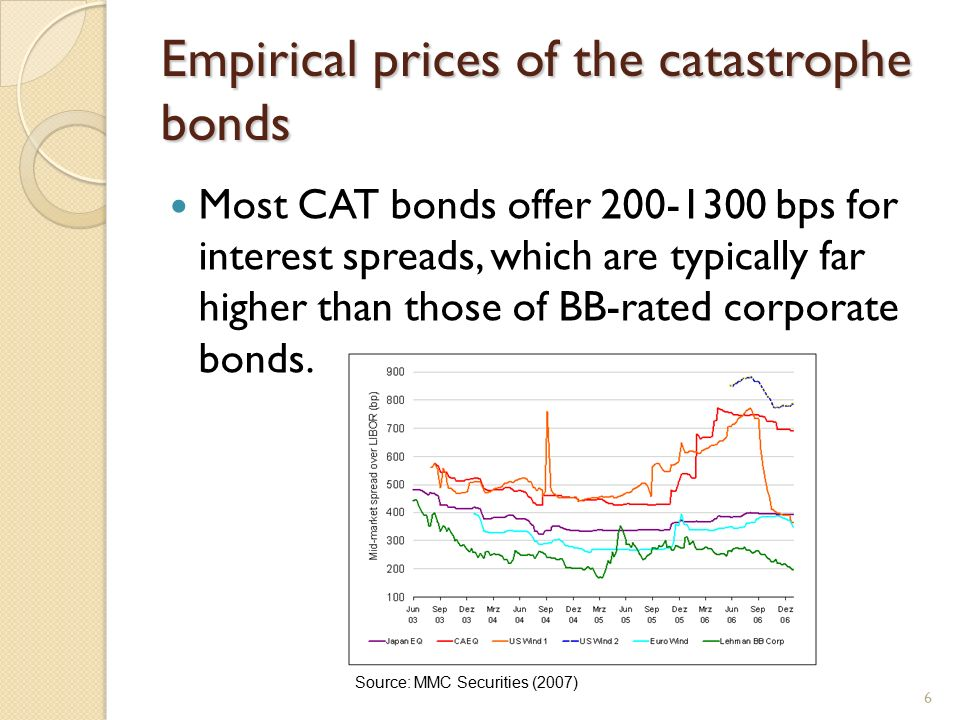 Explaining the Spread Premiums on Catastrophe Bonds Debra