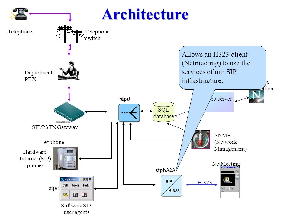 Architecture Proxy, Redirect, Registration server  Authentication