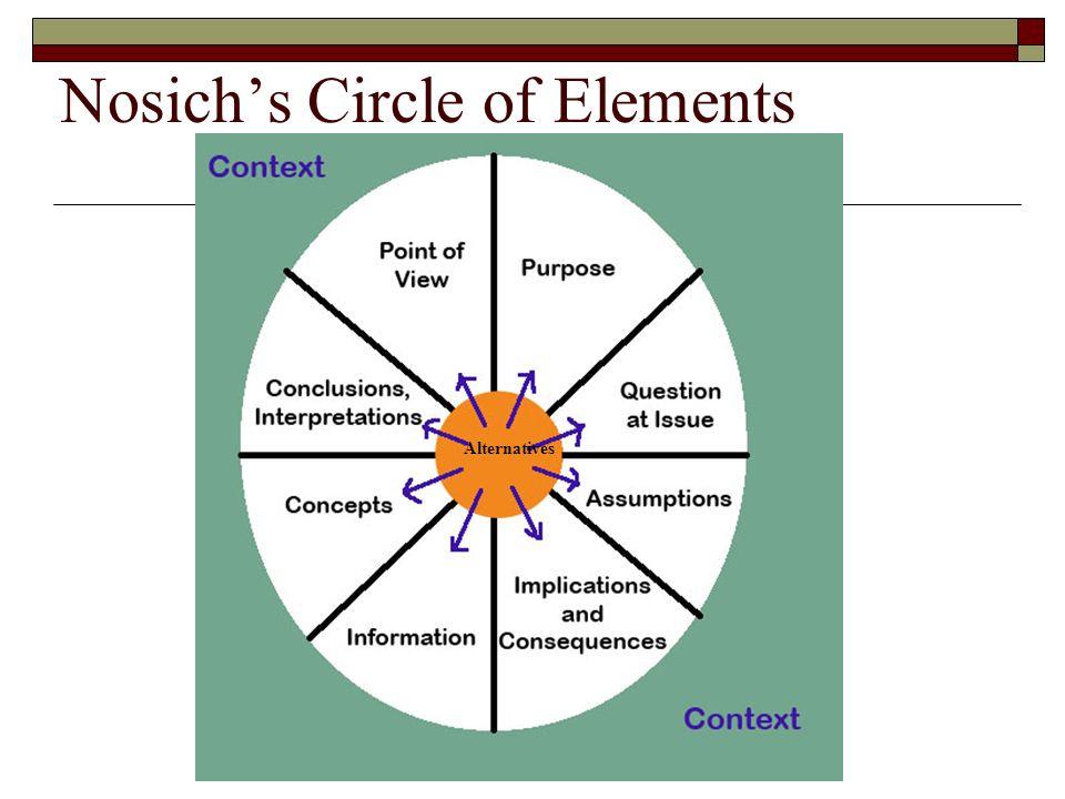 critical thinking nosich
