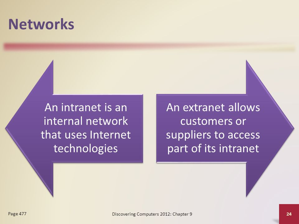 Networks An intranet is an internal network that uses Internet technologies An extranet allows customers or suppliers to access part of its intranet Discovering Computers 2012: Chapter 9 24 Page 477