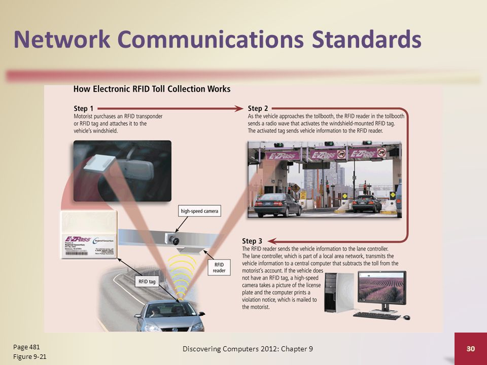 Network Communications Standards Discovering Computers 2012: Chapter 9 30 Page 481 Figure 9-21