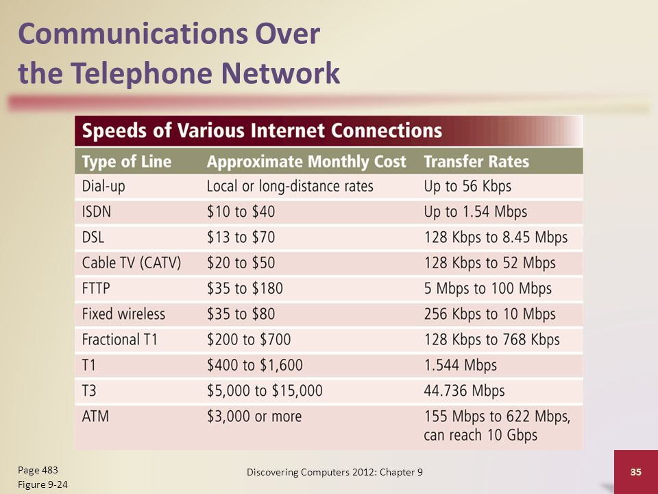 Communications Over the Telephone Network Discovering Computers 2012: Chapter 9 35 Page 483 Figure 9-24