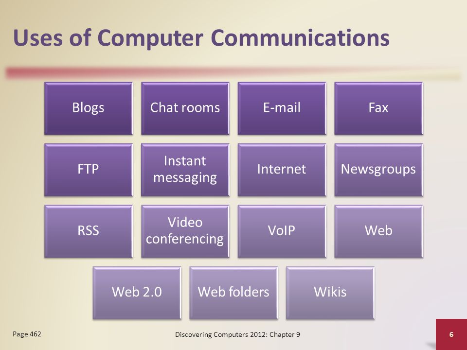 Uses of Computer Communications BlogsChat rooms Fax FTP Instant messaging InternetNewsgroups RSS Video conferencing VoIPWeb Web 2.0Web foldersWikis Discovering Computers 2012: Chapter 9 6 Page 462