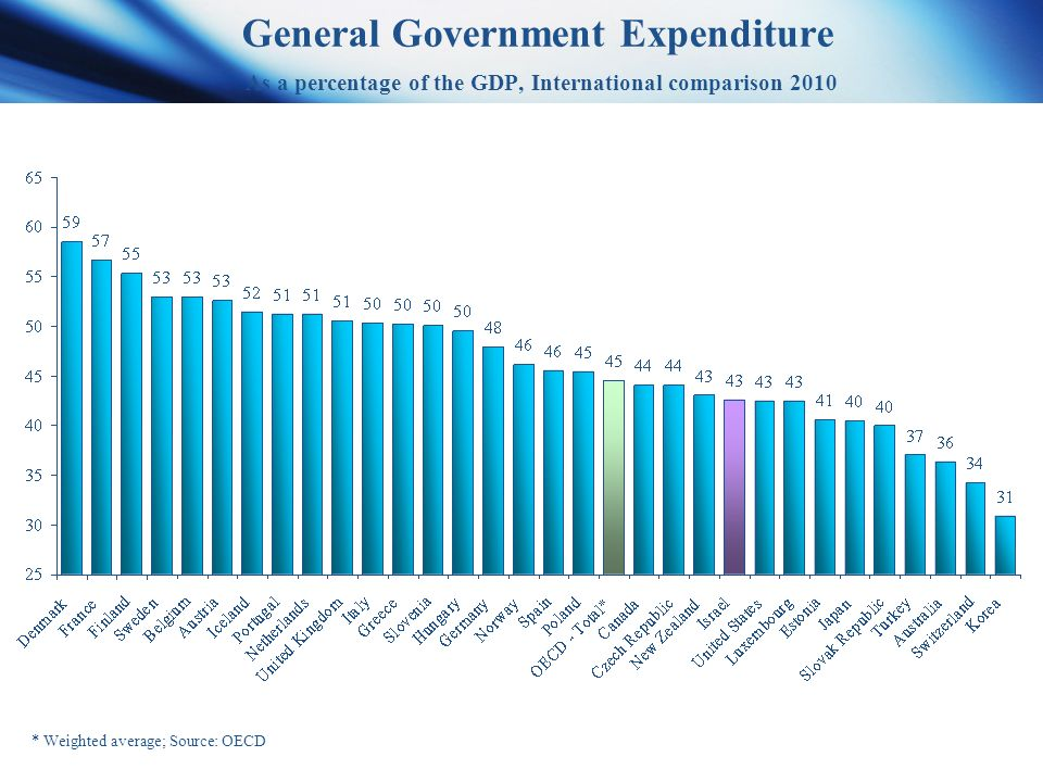General Government Expenditure As a percentage of the GDP, International comparison 2010 * Weighted average; Source: OECD