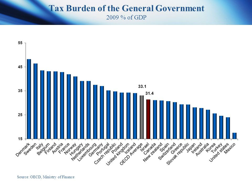 Tax Burden of the General Government 2009 % of GDP Source: OECD, Ministry of Finance