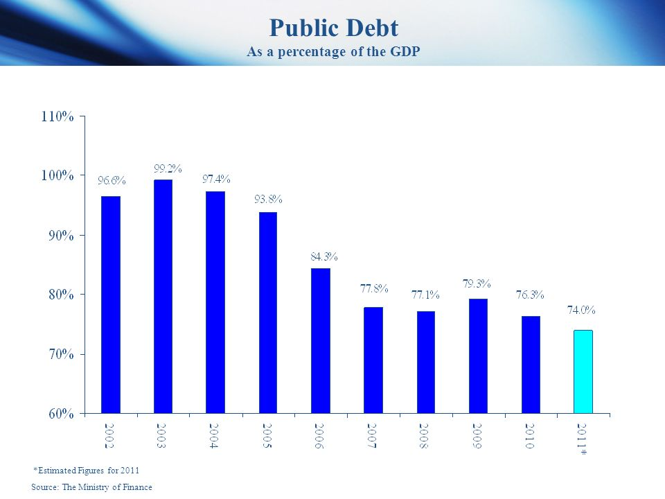 Public Debt As a percentage of the GDP *Estimated Figures for 2011 Source: The Ministry of Finance