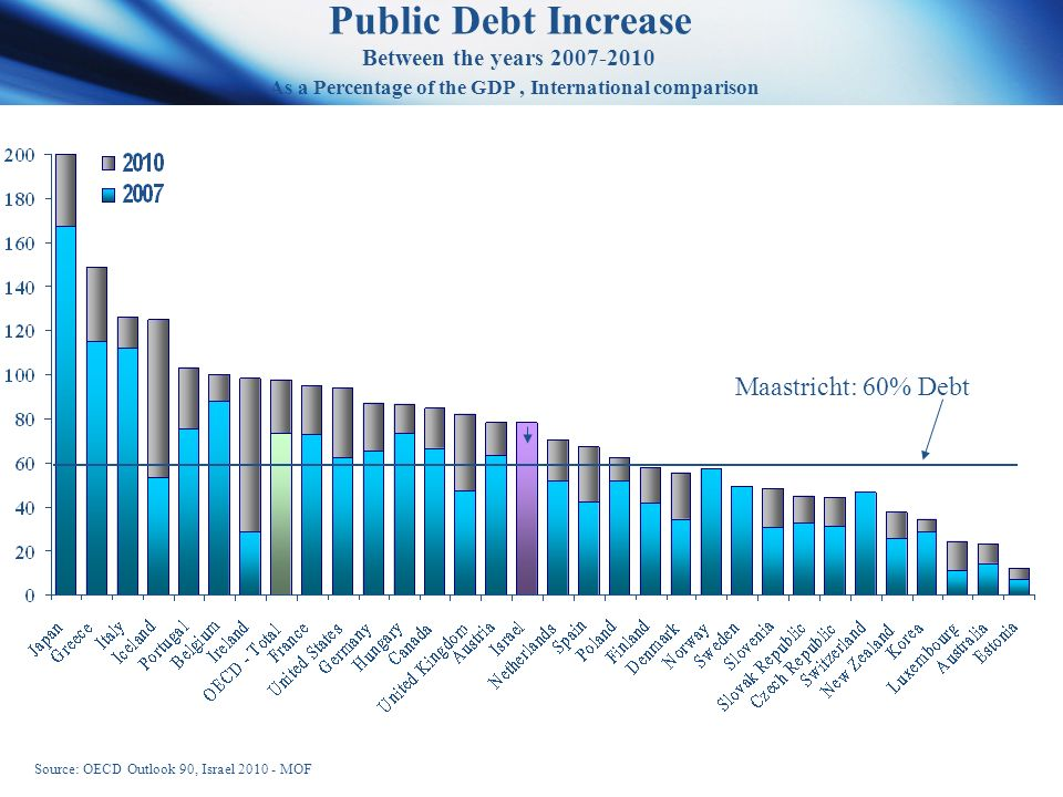 Public Debt Increase Between the years As a Percentage of the GDP, International comparison Maastricht: 60% Debt Source: OECD Outlook 90, Israel MOF