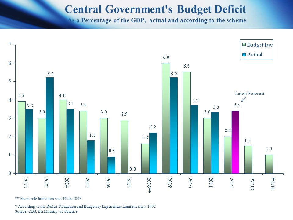 Central Government s Budget Deficit As a Percentage of the GDP, actual and according to the scheme * According to the Deficit Reduction and Budgetary Expenditure Limitation law 1992 Source: CBS, the Ministry of Finance ** Fiscal rule limitation was 3% in 2008 Latest Forecast