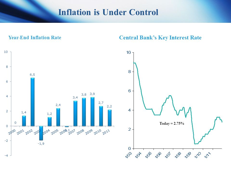 6 Source: Bank of Israel Year-End Inflation Rate Central Bank's Key Interest Rate Today = 2.75% Inflation is Under Control