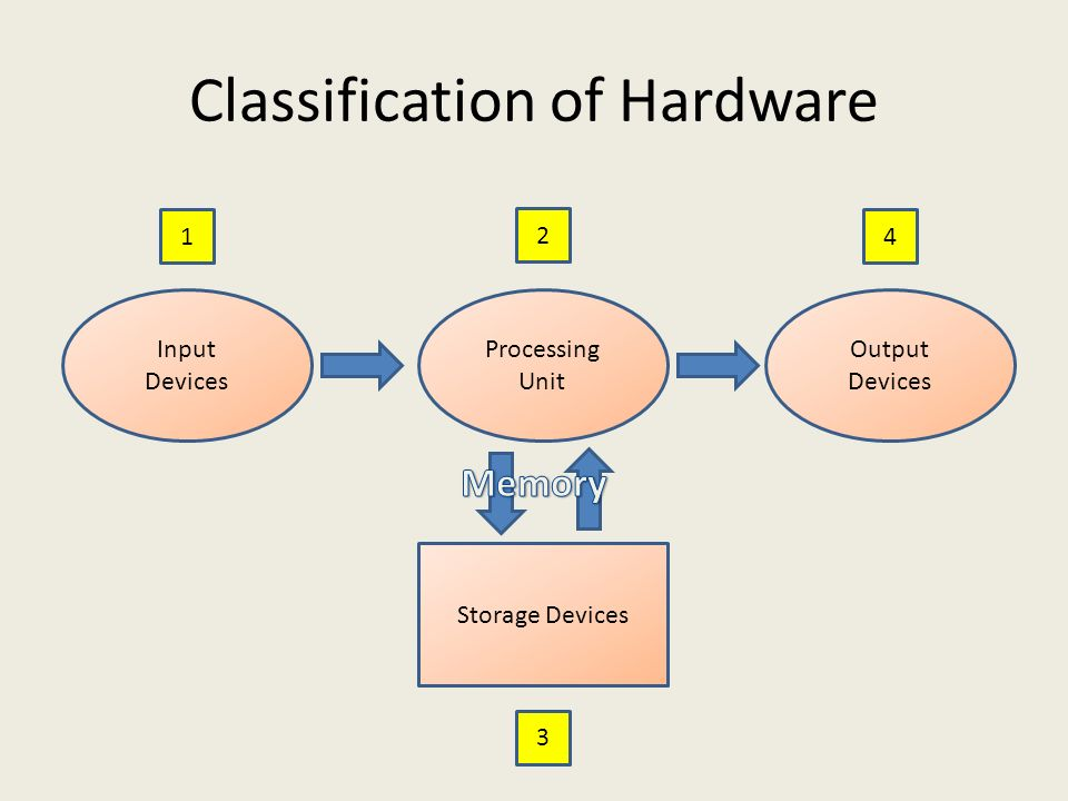 Classification of Hardware Input Devices Output Devices Processing Unit Storage Devices