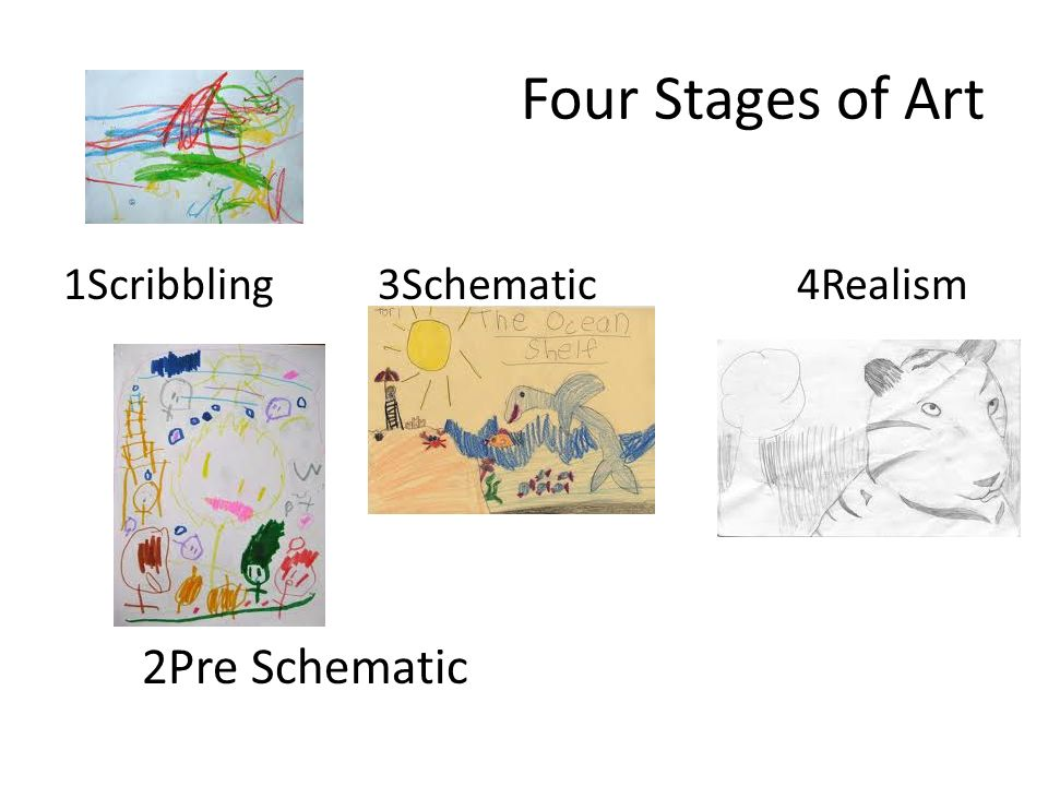 Four Stages of Art 1Scribbling3Schematic4Realism 2Pre Schematic