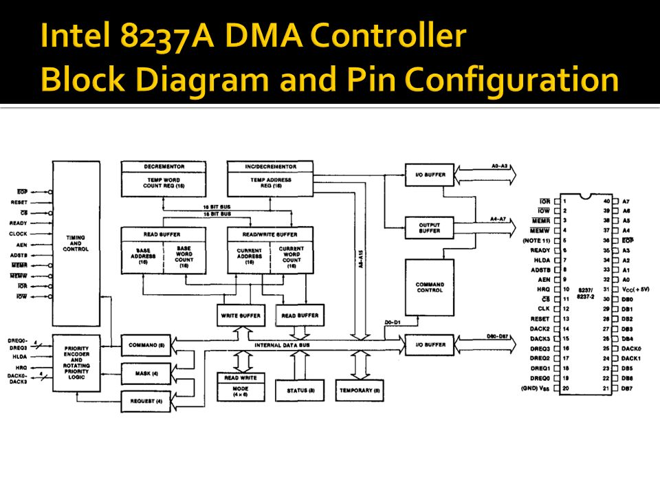  Interfaces to 80x86 family and DRAM  When DMA module needs buses, it sends HOLD signal to processor  CPU responds HLDA (hold acknowledge)  DMA module can use buses  Transfer of data from memory to disk 1.