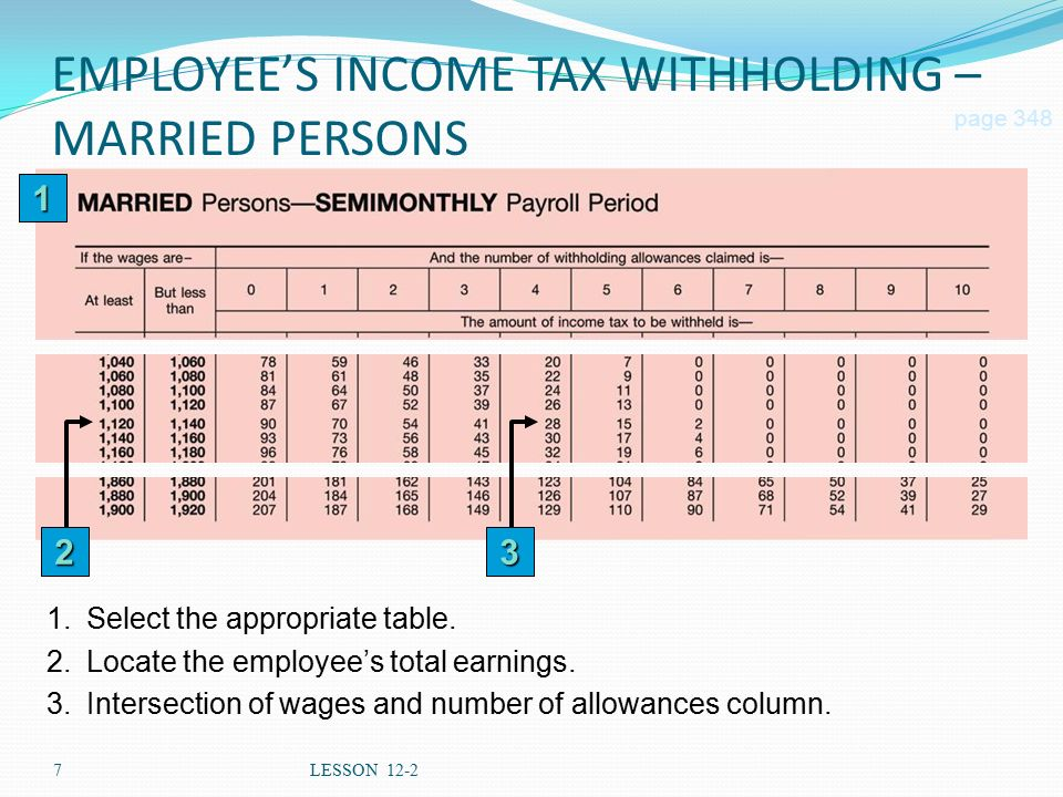7LESSON 12-2 EMPLOYEE'S INCOME TAX WITHHOLDING – MARRIED PERSONS page Select the appropriate table.