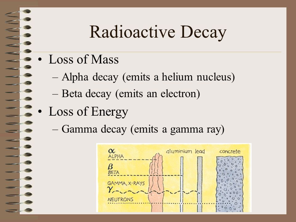 Radioactive Decay Loss of Mass –Alpha decay (emits a helium nucleus) –Beta decay (emits an electron) Loss of Energy –Gamma decay (emits a gamma ray)
