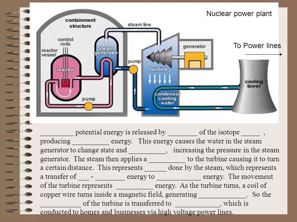 Nuclear power plant To Power lines _________ potential energy is released by ________ of the isotope _____, producing __________ energy.