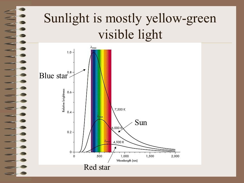 Sunlight is mostly yellow-green visible light Blue star Sun Red star