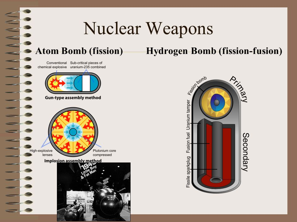 Nuclear Weapons Atom Bomb (fission)Hydrogen Bomb (fission-fusion)