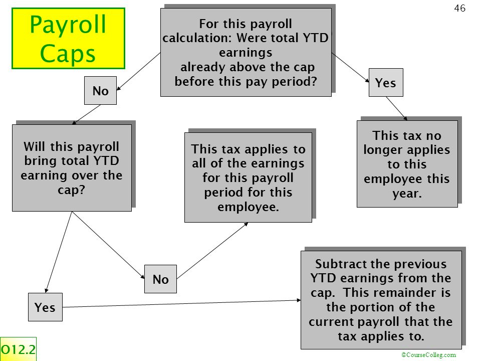 coursecollegcom 46 for this payroll calculation were total ytd earnings already above