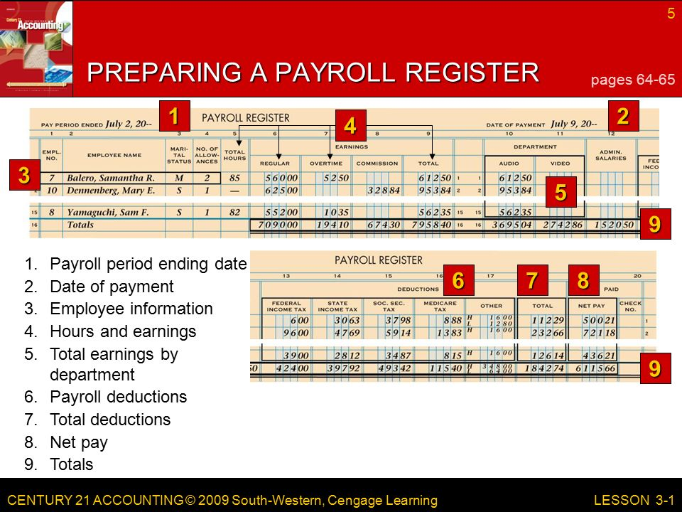CENTURY 21 ACCOUNTING © 2009 South-Western, Cengage Learning 5 LESSON Totals 8.Net pay PREPARING A PAYROLL REGISTER pages Date of payment 3.Employee information 4.Hours and earnings 5.Total earnings by department 6.Payroll deductions 7.Total deductions 1.Payroll period ending date 9 9
