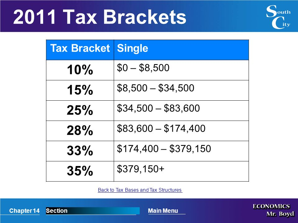 Chapter 14SectionMain Menu 2011 Tax Brackets Back to Tax Bases and Tax Structures Tax BracketSingle 10% $0 – $8,500 15% $8,500 – $34,500 25% $34,500 – $83,600 28% $83,600 – $174,400 33% $174,400 – $379,150 35% $379,150+