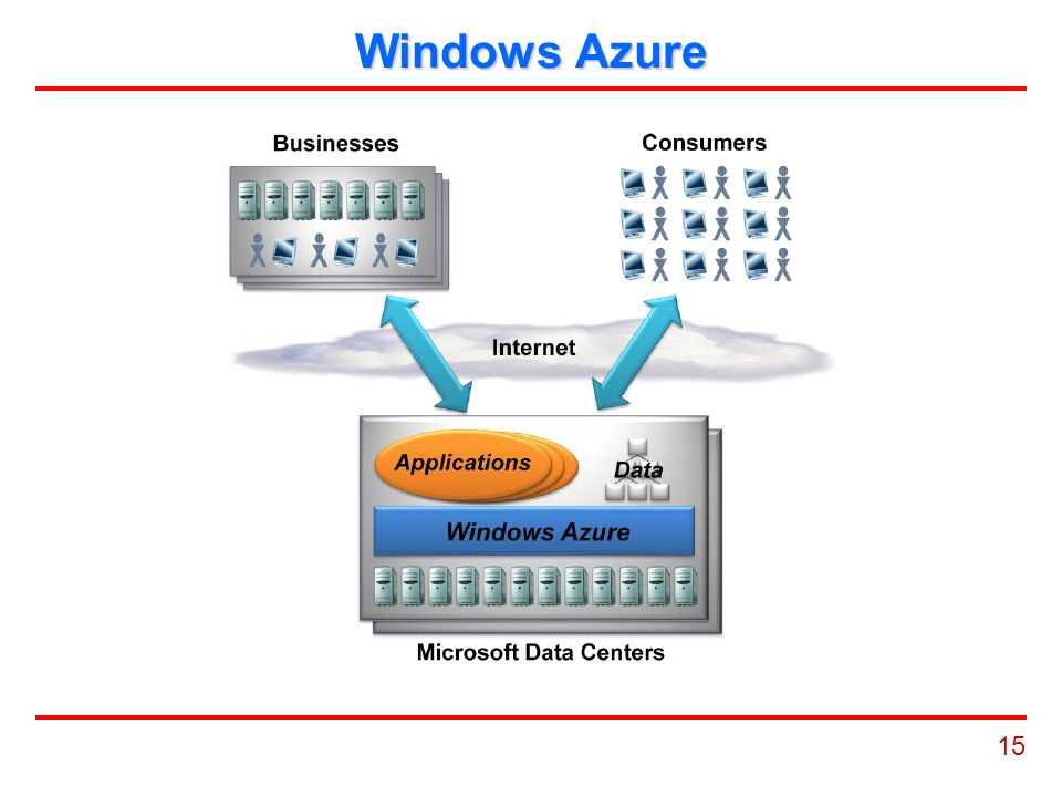 15 Windows Azure