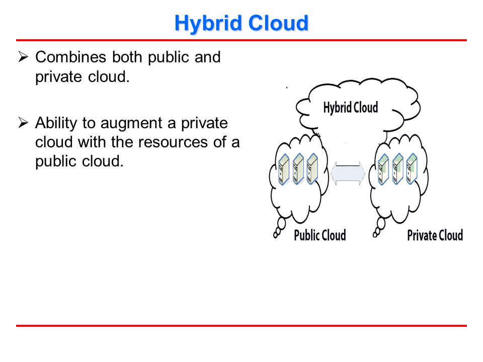  Combines both public and private cloud.
