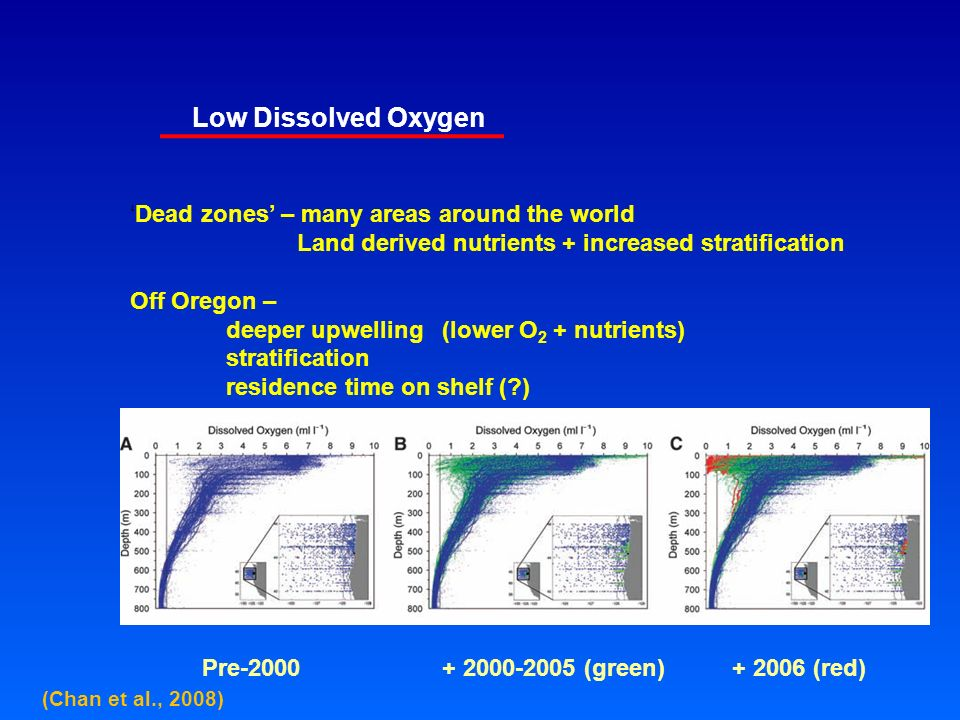 Low Dissolved Oxygen 'Dead zones' – many areas around the world Land derived nutrients + increased stratification Off Oregon – deeper upwelling (lower O 2 + nutrients) stratification residence time on shelf ( ) Pre (green) (red) (Chan et al., 2008)