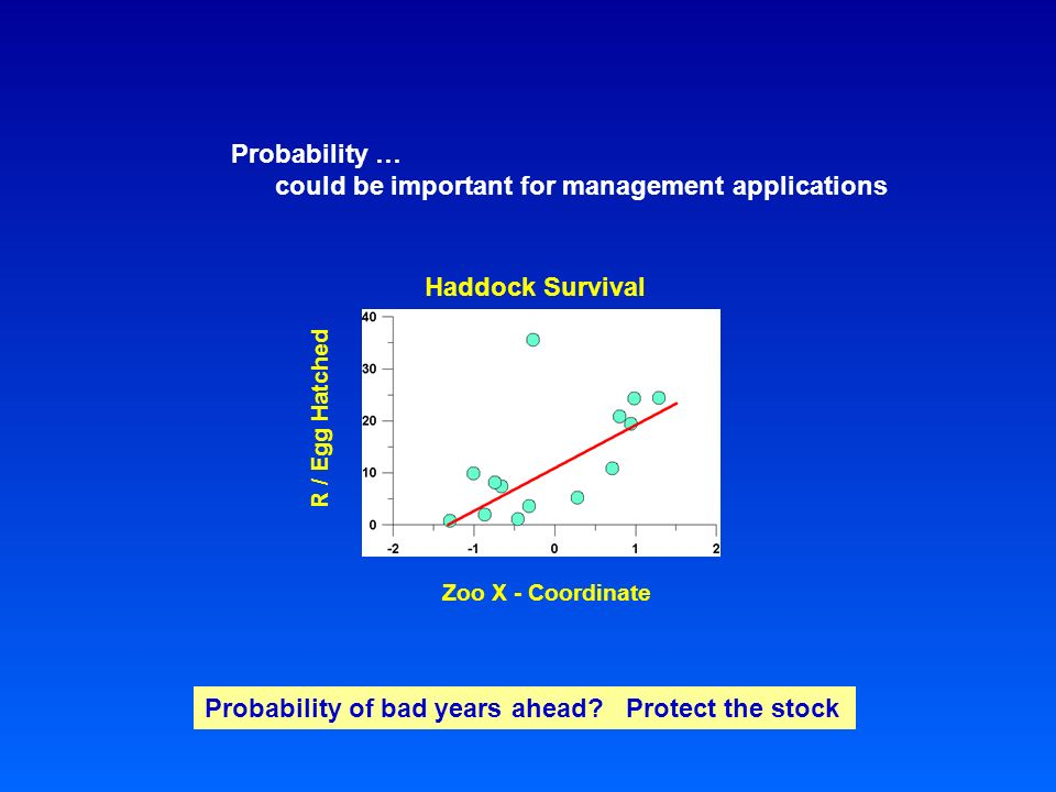 Probability … could be important for management applications Zoo X - Coordinate R / Egg Hatched Haddock Survival Probability of bad years ahead.