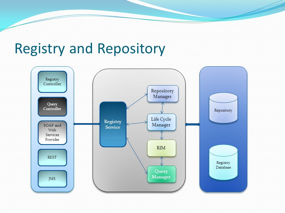 Registry and Repository Registry Service Life Cycle Manager Life Cycle Manager RIM Query Manager Repository Manager Repository Manager Registry Controller Query Controller SOAP and Web Services Provider REST Repository Registry Database JMS