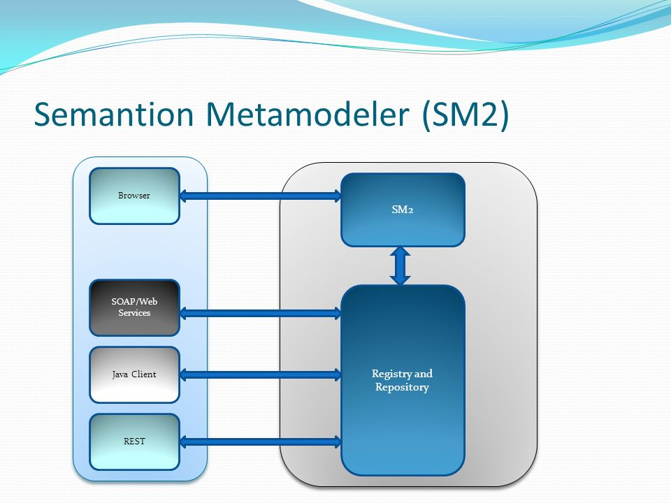 Semantion Metamodeler (SM2) SM2 Browser SOAP/Web Services Java Client REST Registry and Repository