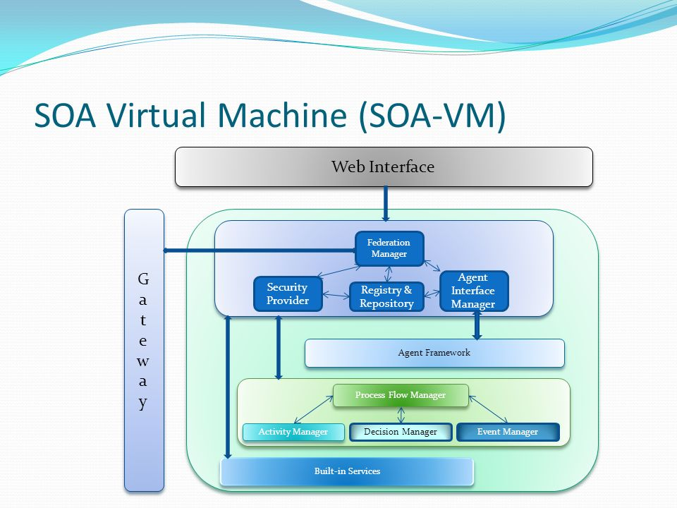 SOA Virtual Machine (SOA-VM) Web Interface GatewayGateway GatewayGateway Built-in Services Security Provider Registry & Repository Agent Interface Manager Federation Manager Agent Framework Process Flow Manager Activity Manager Event ManagerDecision Manager