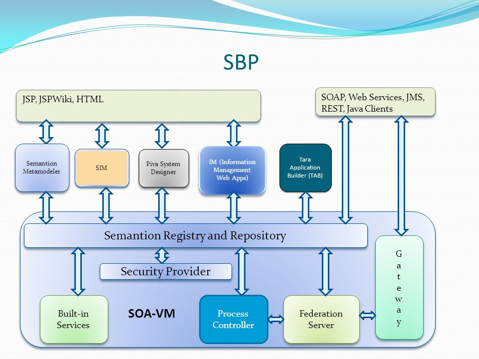 SBP JSP, JSPWiki, HTML Semantion Metamodeler Semantion Metamodeler Piva System Designer IM (Information Management Web Apps) Semantion Registry and Repository GatewayGateway GatewayGateway Federation Server Process Controller Built-in Services SOAP, Web Services, JMS, REST, Java Clients Security Provider SOA-VM Tara Application Builder (TAB) Tara Application Builder (TAB) SIM