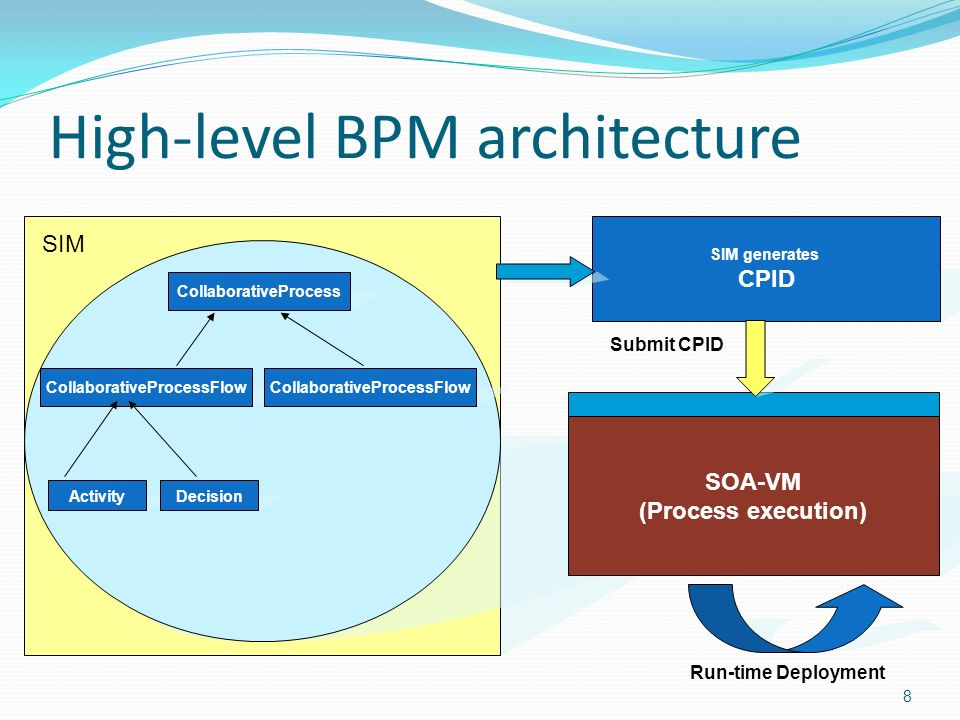 8 CollaborativeProcess CollaborativeProcessFlow ActivityDecision CollaborativeProcessFlow SIM generates CPID SIM Run-time Deployment SOA Virtual Machine (SOA-VM) (CPID Execution concept) Submit CPID SOA-VM (Process execution) High-level BPM architecture