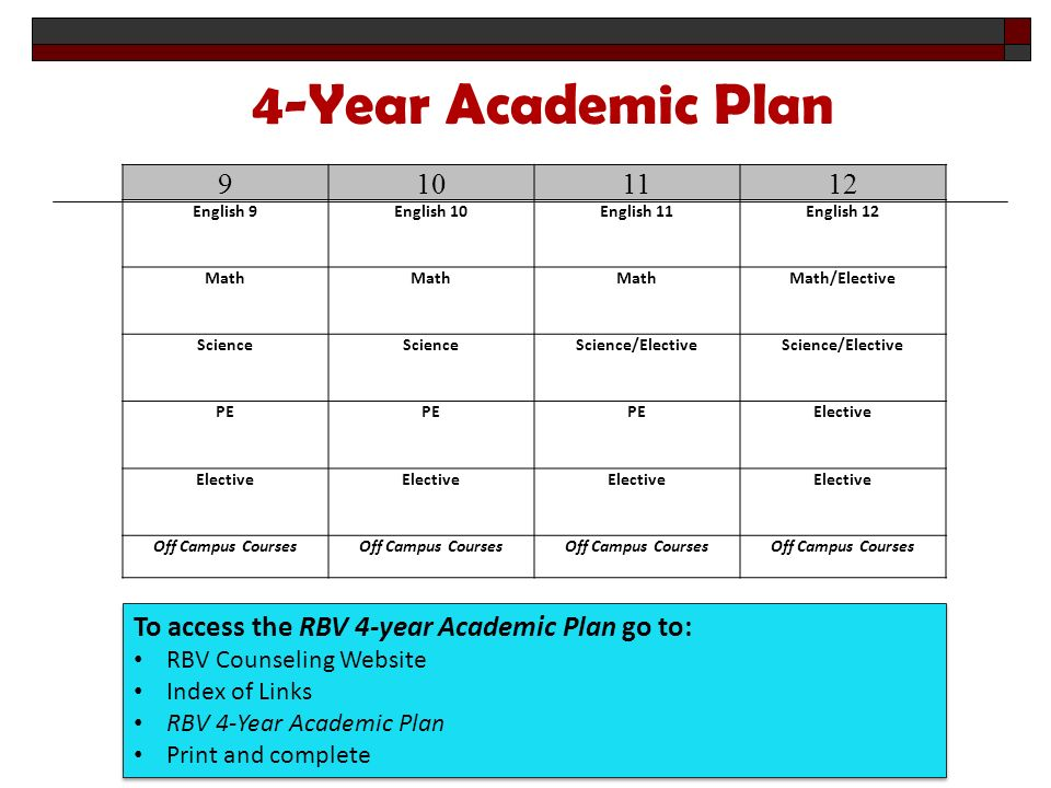 English 9 English 10English 11English 12 Math Math Math/Elective Science Science/Elective Science/Elective PE PE Elective Elective Off Campus Courses Off Campus Courses 4-Year Academic Plan To access the RBV 4-year Academic Plan go to: RBV Counseling Website Index of Links RBV 4-Year Academic Plan Print and complete To access the RBV 4-year Academic Plan go to: RBV Counseling Website Index of Links RBV 4-Year Academic Plan Print and complete